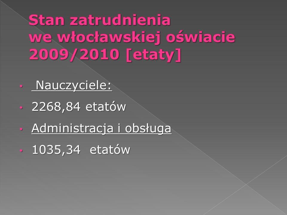 Stan zatrudnienia we włocławskiej oświacie 2009/2010 [etaty]